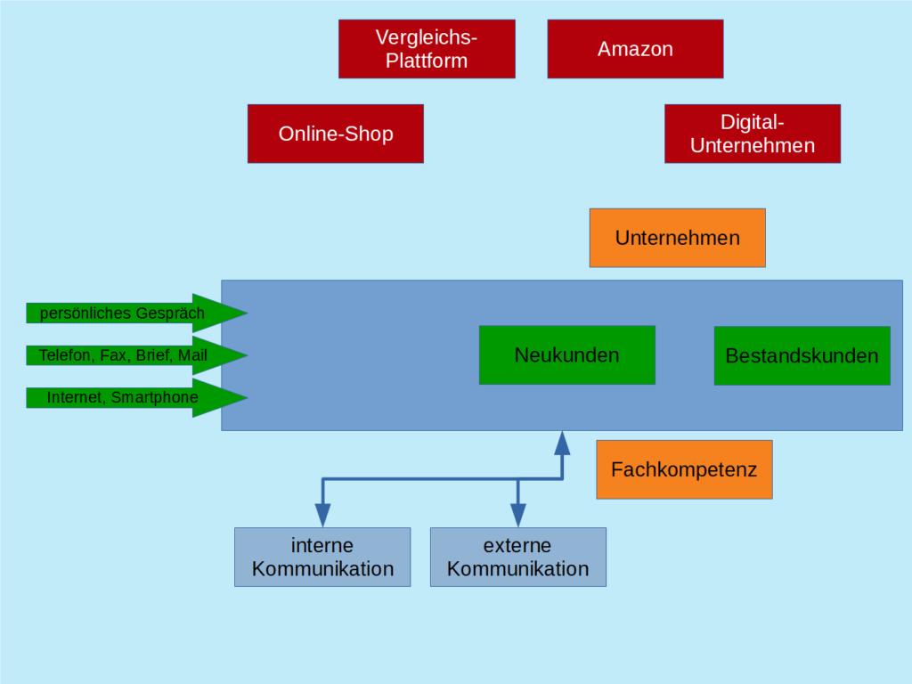 Digitale Kommunikation - Unternehmen und die Kommunikationsmittel
